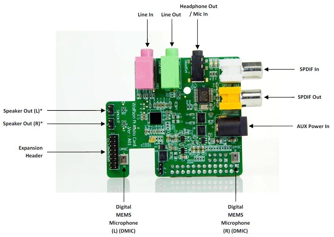 Raspberry pi lydkort