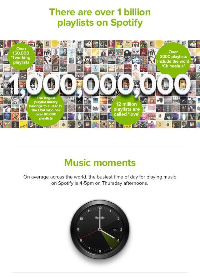 Hver 5. nummer på Spotify er aldrig lyttet... - recordere.dk