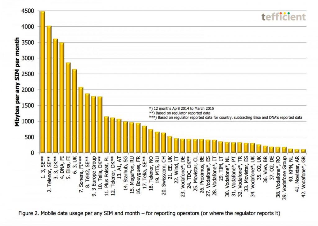 3 Danmark ligger på tredjepladsen på verdensranglisten over mobilt dataforbrug.