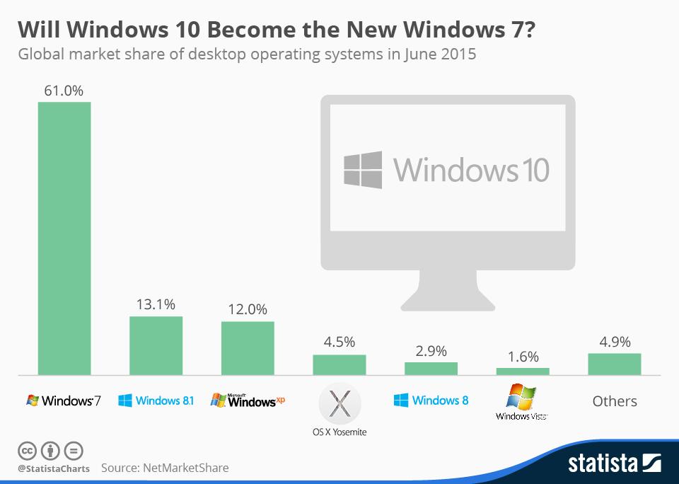9 ud af 10 computere kører stadig WIndows