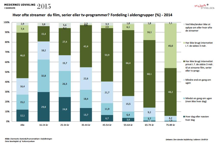 """Tal fra Danmarks Statistik. Kilde rapporten """"Mediernes udvikling 2015"""" af Kulturstyrelsen"""