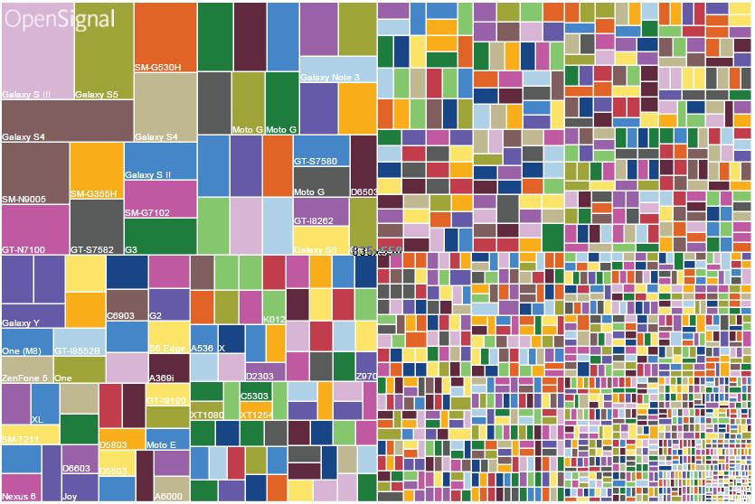 Hver firkant er en Android-enhed. Foto: Opensignal