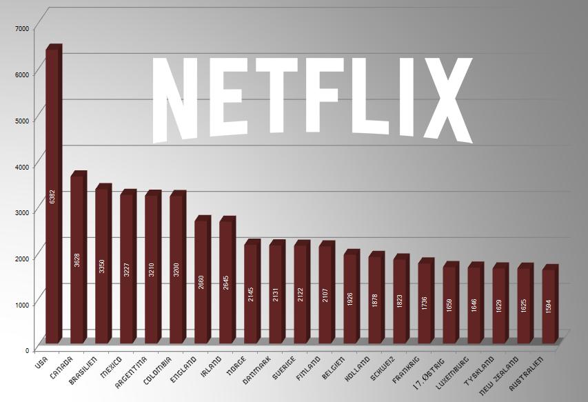 Antal Netflix-titler i de enkelte lande. Kilde: unblock-us, grafik: recordere.dk