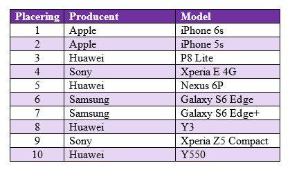 Smartphone salg november 2015. Kilde: Telia