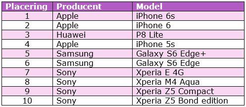 Smartphone salg oktober 2015. Kilde: Telia