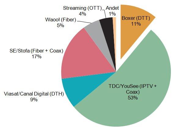 Fordelingen imellem de danske tv-distributører. Kilde: Boxer TV