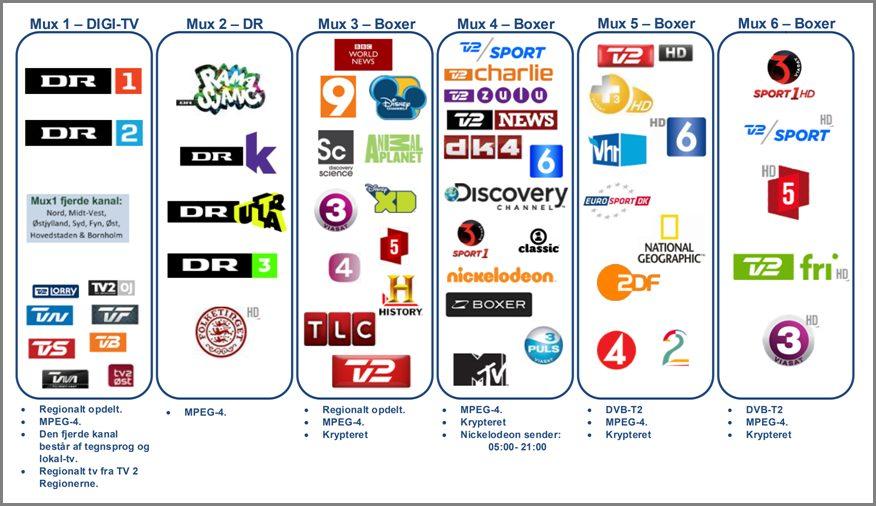 Sådan er fordelingen på det digitale sendenet (DTT) i dag. Men til april ryster Boxer posen for MUX3 - MUX6. Kilde: Boxer TV