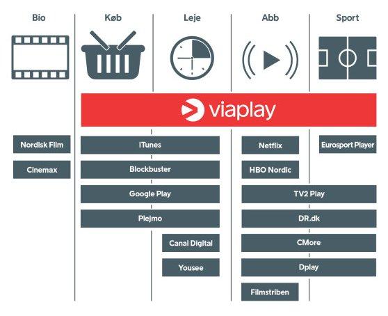 """Viaplay er nu tilstede i alle """"vinduer"""" efter at filmene har været vist i biograferne."""