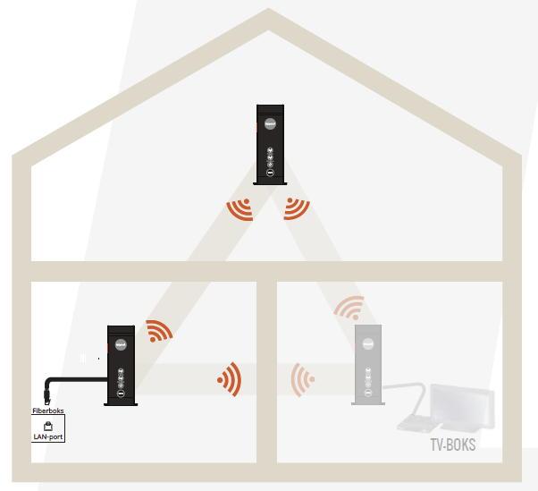 """Access-punkterne """"samarbejder"""" om bedre WiFi-dækning. Illustration: Waoo"""