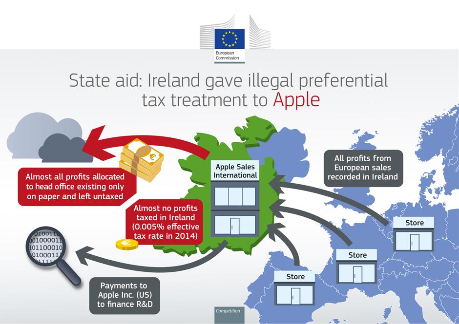 Illustration af Apples model med Irland (kilde: EU)