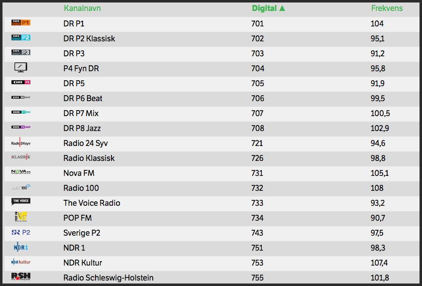 FM radio-kanaler hos YouSee