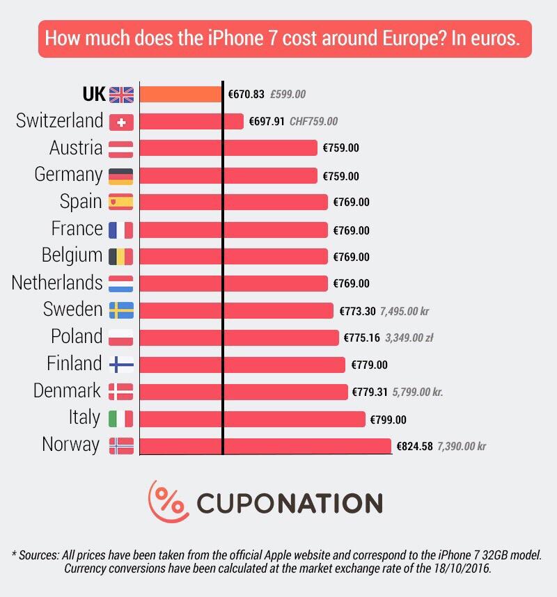 iPhone-priser i udvalgte lande. Kilde: Cuponation